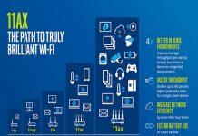 Wi-Fi 6 là tên được đặt bởi Hiệp hội Wi-Fi