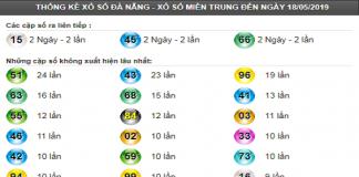Nhận định lô Đà Nẵng theo chia sẻ các cao thủ ngày 22/05